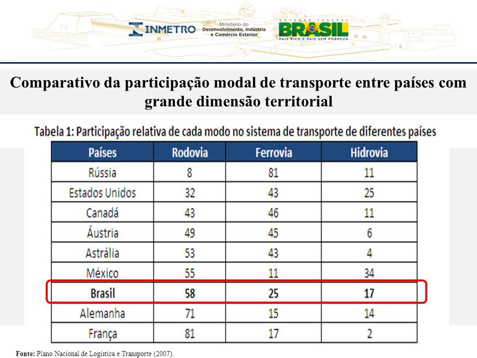Comparativo da participação modal de transporte entre países com grande dimensão territorial
