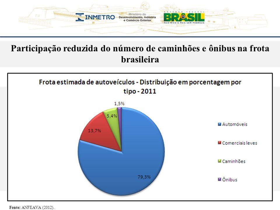 Participação reduzida do número de caminhões e ônibus na frota brasileira