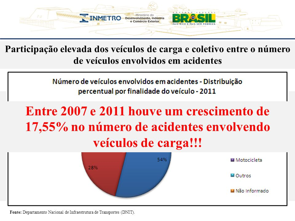 Participação elevada dos veículos de carga e coletivo entre o número de veículos envolvidos em acidentes