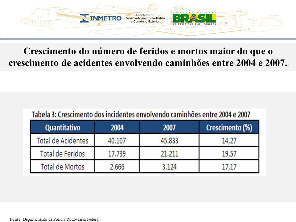 Crescimento do número de feridos e mortos maior do que o crescimento de acidentes envolvendo caminhões entre 2004 e 2007.