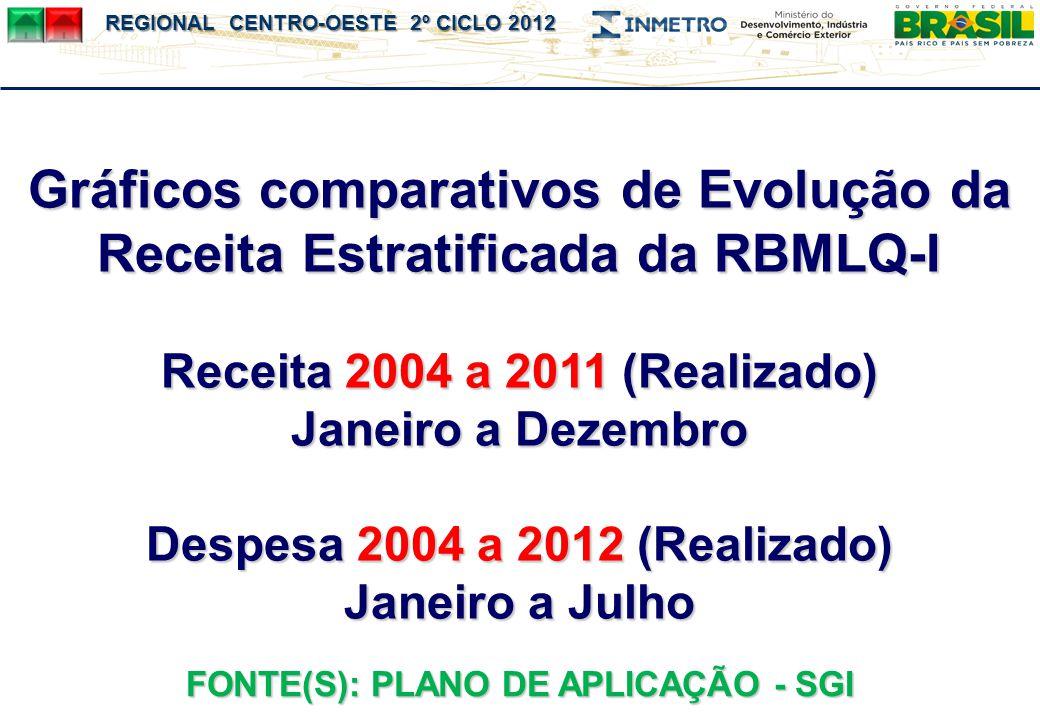 Gráficos comparativos de Evolução da Receita Estratificada da RBMLQ-I