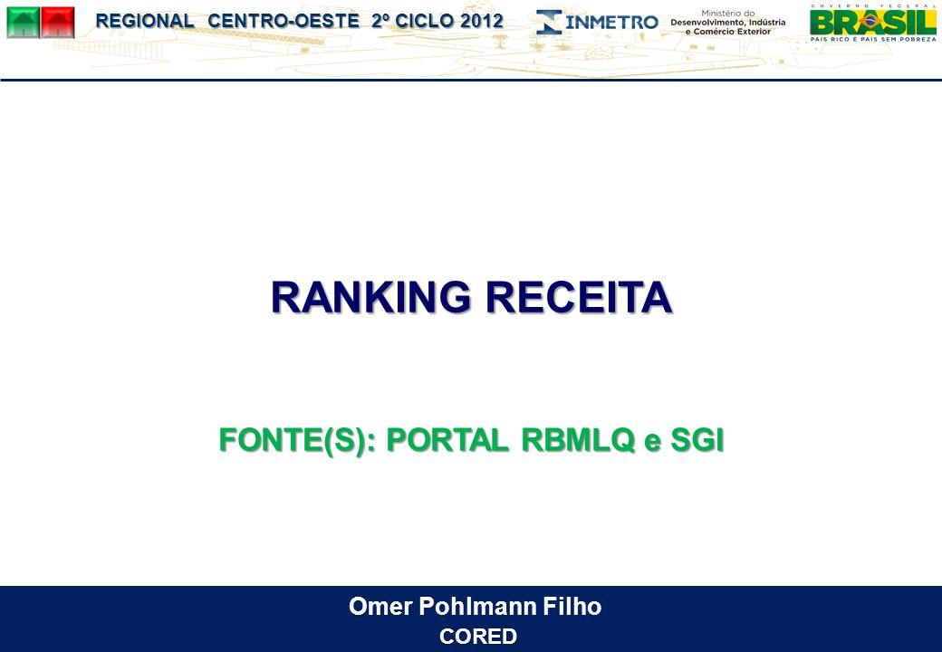 FONTE(S): PORTAL RBMLQ e SGI
