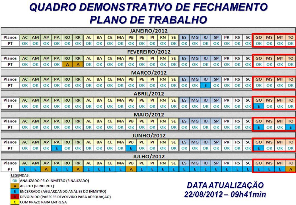 QUADRO DEMONSTRATIVO DE FECHAMENTO PLANO DE TRABALHO