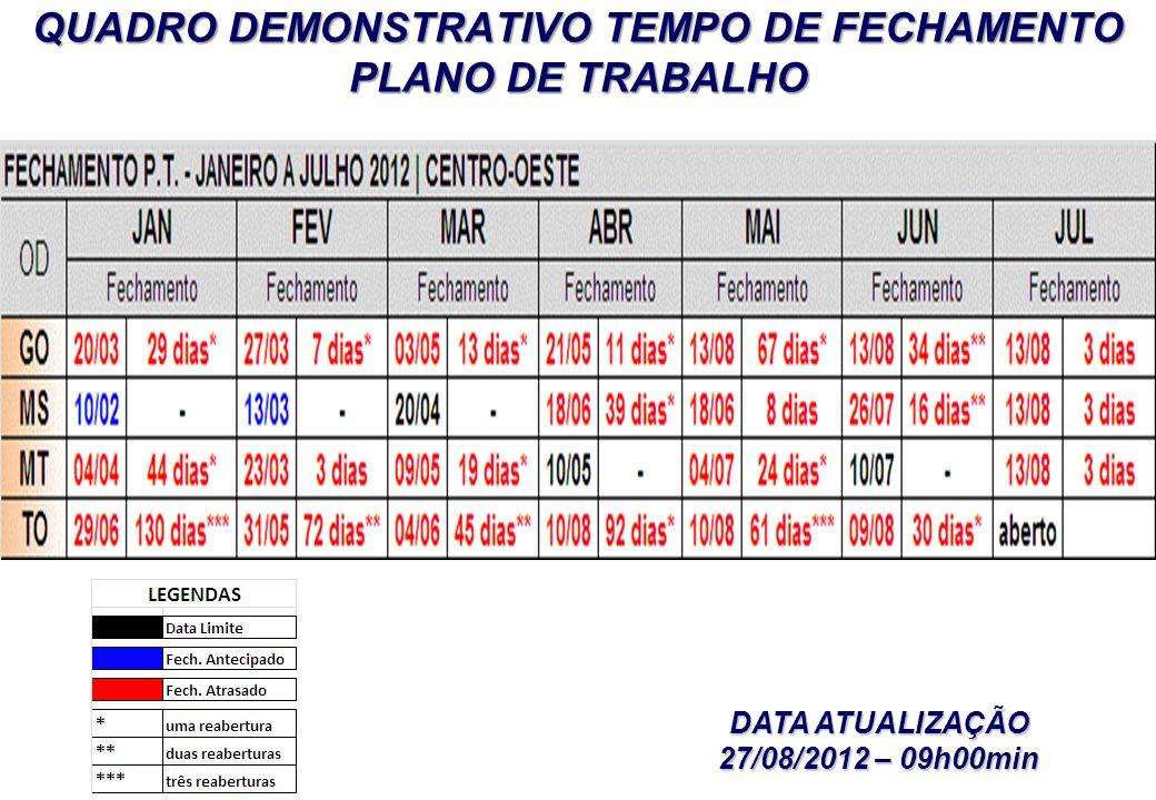 QUADRO DEMONSTRATIVO TEMPO DE FECHAMENTO PLANO DE TRABALHO