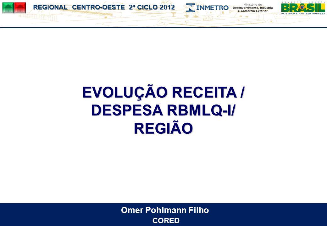 EVOLUÇÃO RECEITA / DESPESA RBMLQ-I/ REGIÃO