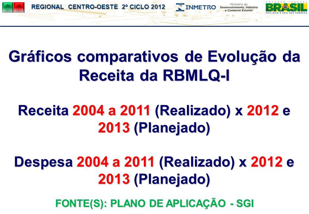 Gráficos comparativos de Evolução da Receita da RBMLQ-I