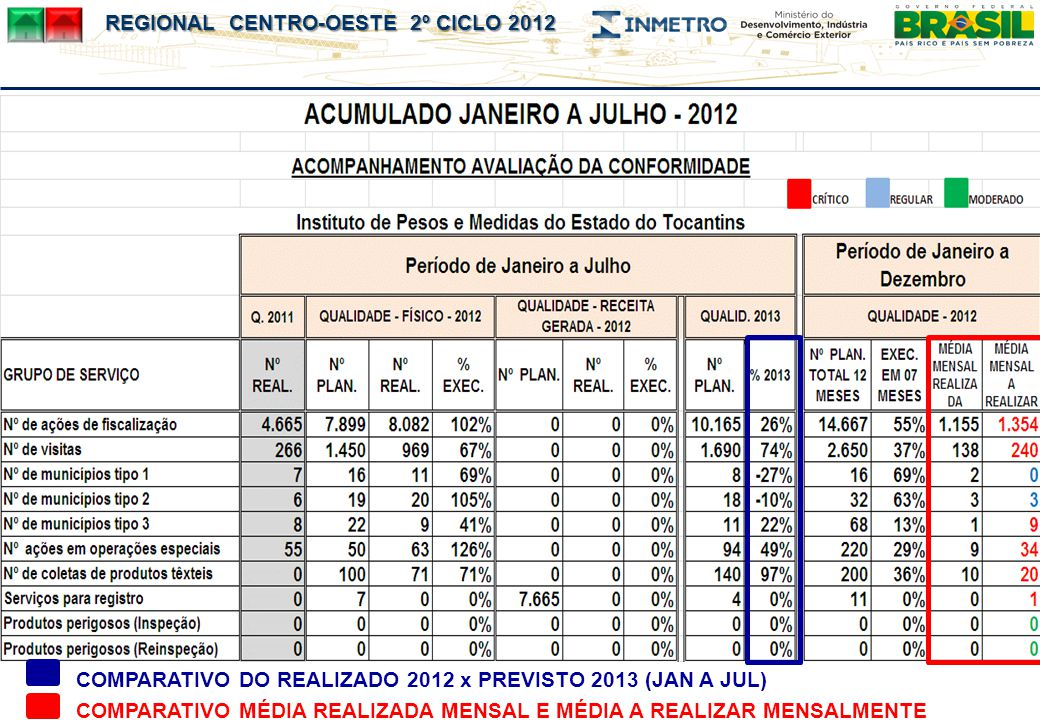 COMPARATIVO DO REALIZADO 2012 x PREVISTO 2013 (JAN A JUL)