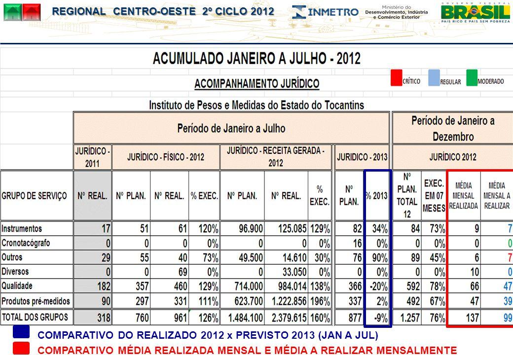COMPARATIVO DO REALIZADO 2012 x PREVISTO 2013 (JAN A JUL)