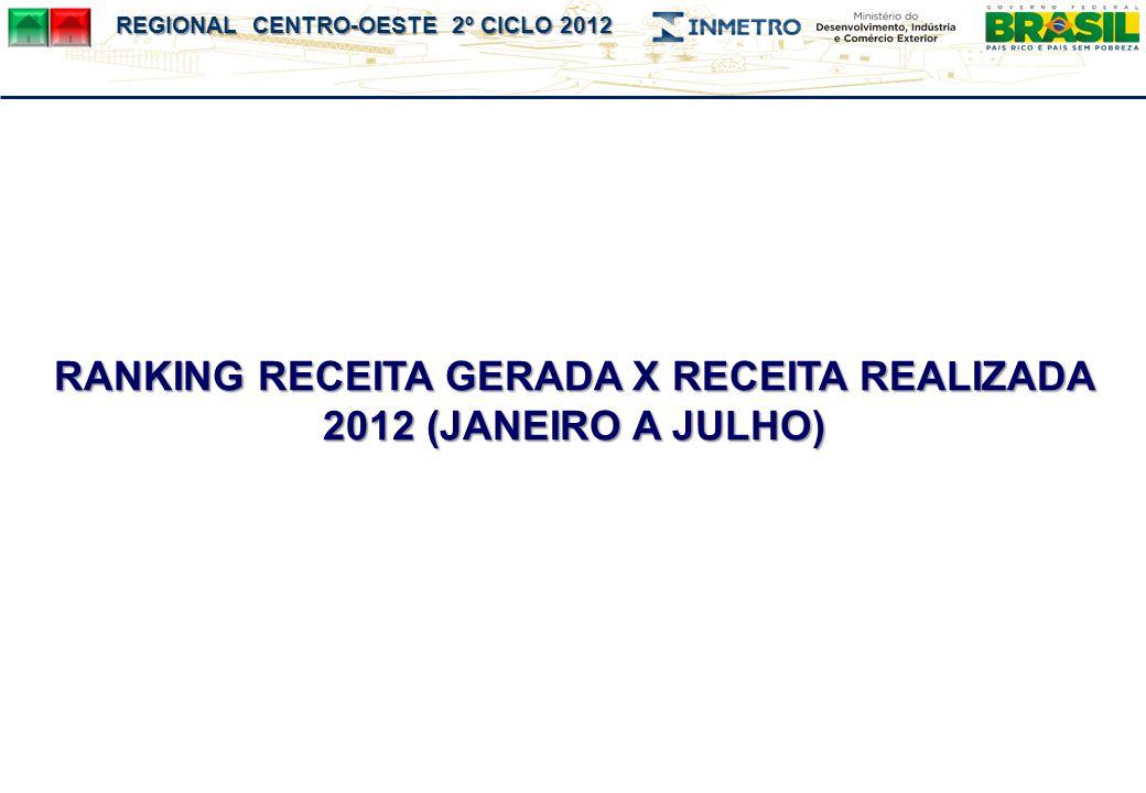 RANKING RECEITA GERADA X RECEITA REALIZADA 2012 (JANEIRO A JULHO)
