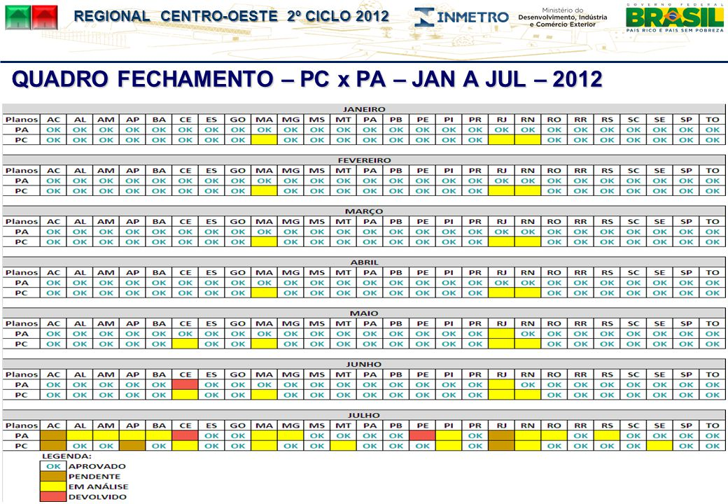 QUADRO FECHAMENTO – PC x PA – JAN A JUL – 2012