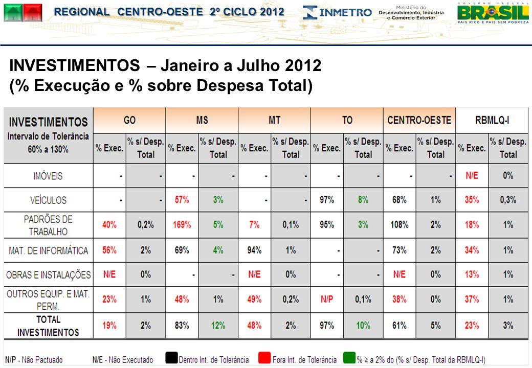 INVESTIMENTOS – Janeiro a Julho 2012