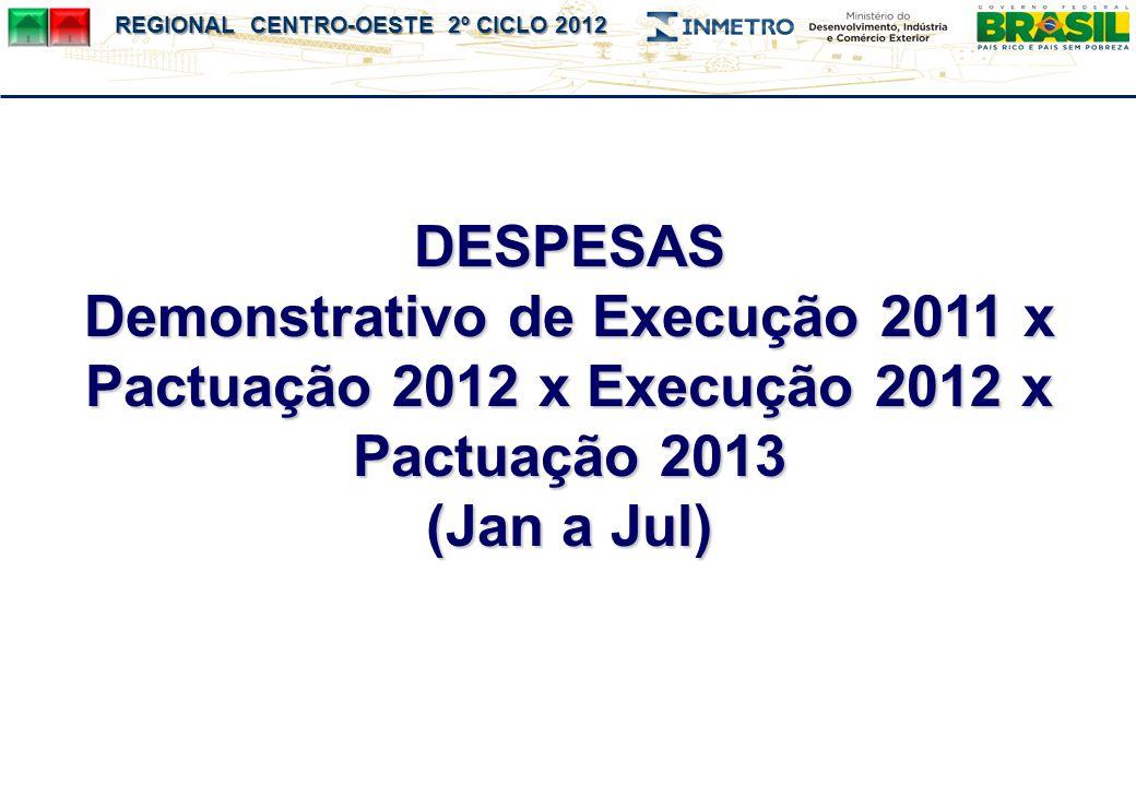 DESPESAS Demonstrativo de Execução 2011 x Pactuação 2012 x Execução 2012 x Pactuação 2013