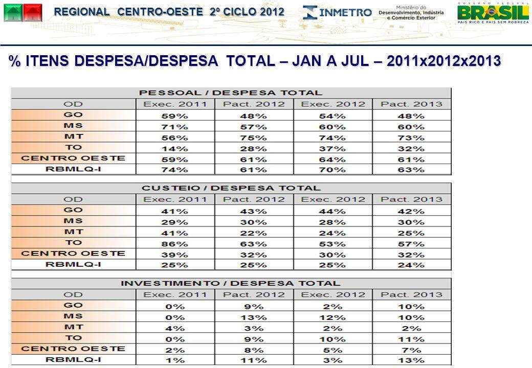 % ITENS DESPESA/DESPESA TOTAL – JAN A JUL – 2011x2012x2013