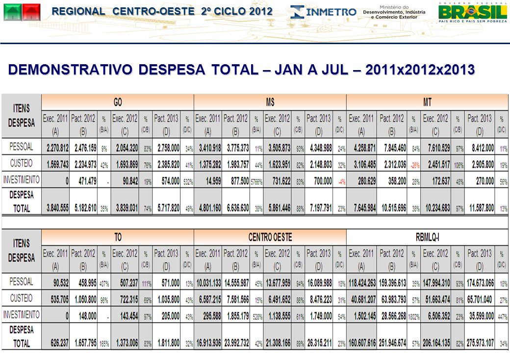 DEMONSTRATIVO DESPESA TOTAL – JAN A JUL – 2011x2012x2013