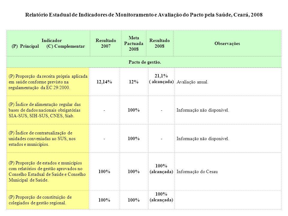 Indicador (P) Principal (C) Complementar