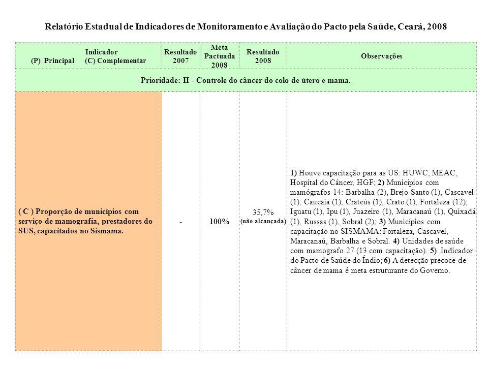 Relatório Estadual de Indicadores de Monitoramento e Avaliação do Pacto pela Saúde, Ceará, 2008