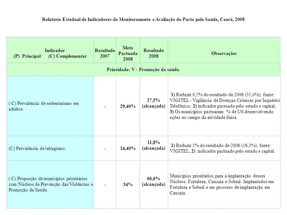 Indicador (P) Principal (C) Complementar Resultado 2007