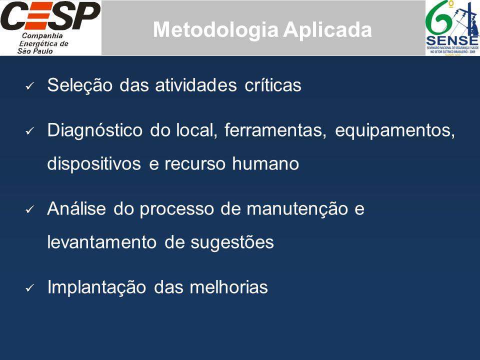 Metodologia Aplicada Seleção das atividades críticas
