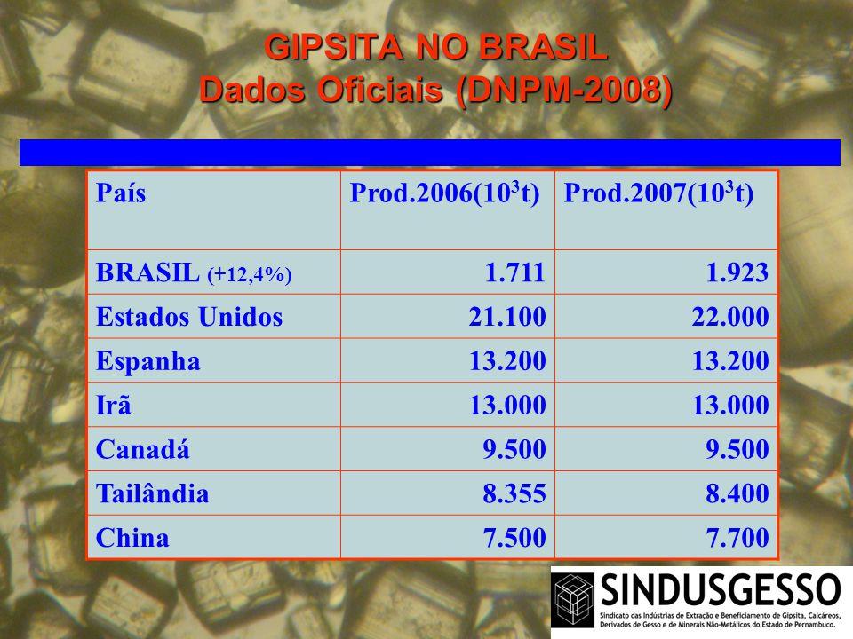 GIPSITA NO BRASIL Dados Oficiais (DNPM-2008)