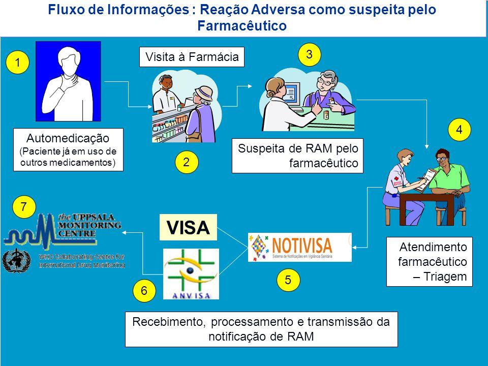 Fluxo de Informações : Reação Adversa como suspeita pelo Farmacêutico