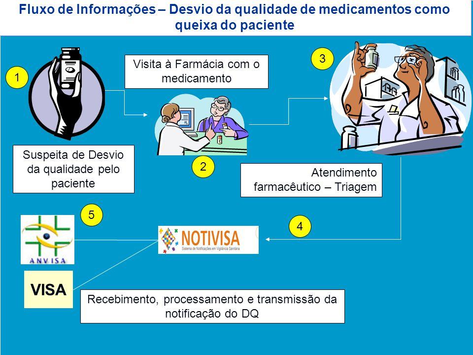 Fluxo de Informações – Desvio da qualidade de medicamentos como queixa do paciente
