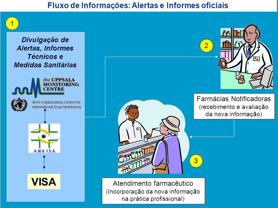 VISA Fluxo de Informações: Alertas e Informes oficiais 1