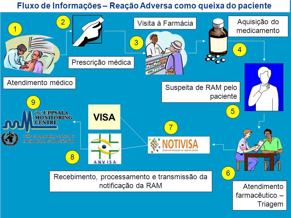 Fluxo de Informações – Reação Adversa como queixa do paciente