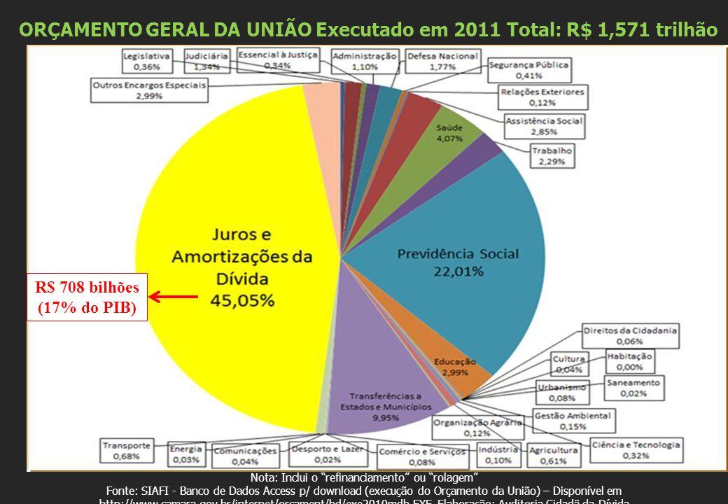 ORÇAMENTO GERAL DA UNIÃO Executado em 2011 Total: R$ 1,571 trilhão