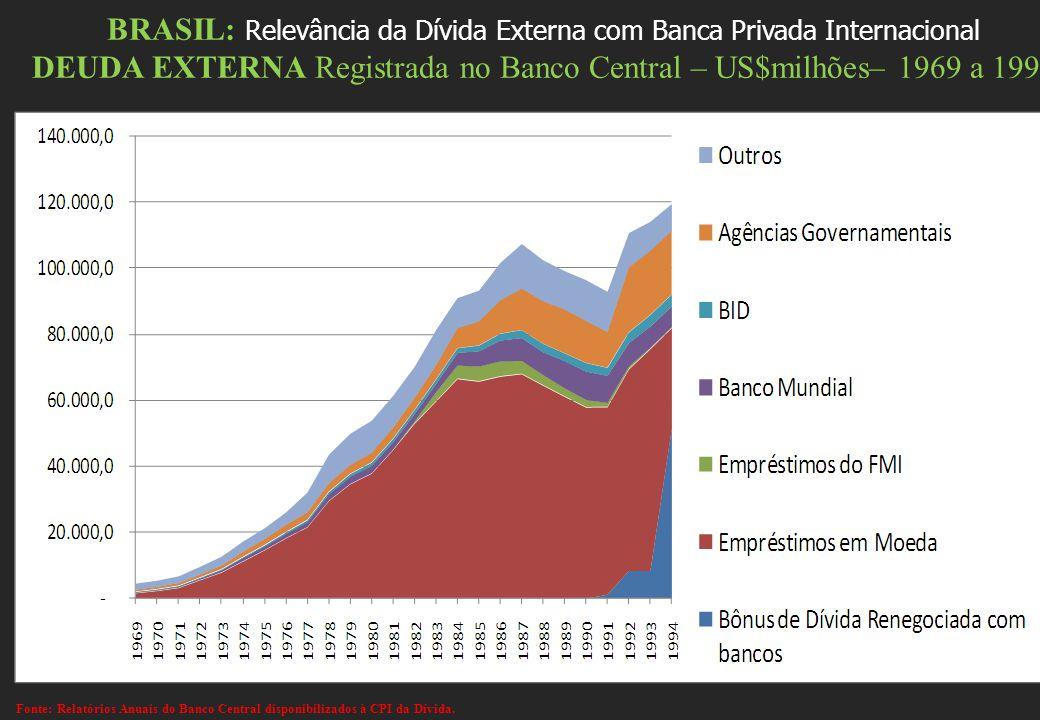 BRASIL: Relevância da Dívida Externa com Banca Privada Internacional