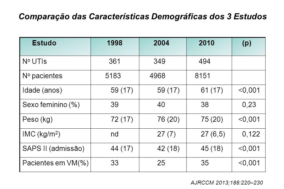 Comparação das Características Demográficas dos 3 Estudos