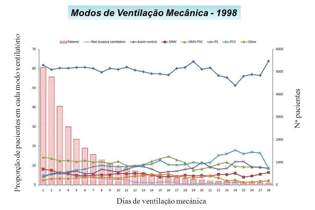 Modos de Ventilação Mecânica - 1998