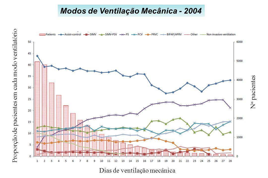 Modos de Ventilação Mecânica - 2004