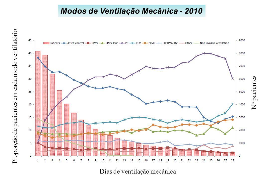 Modos de Ventilação Mecânica - 2010