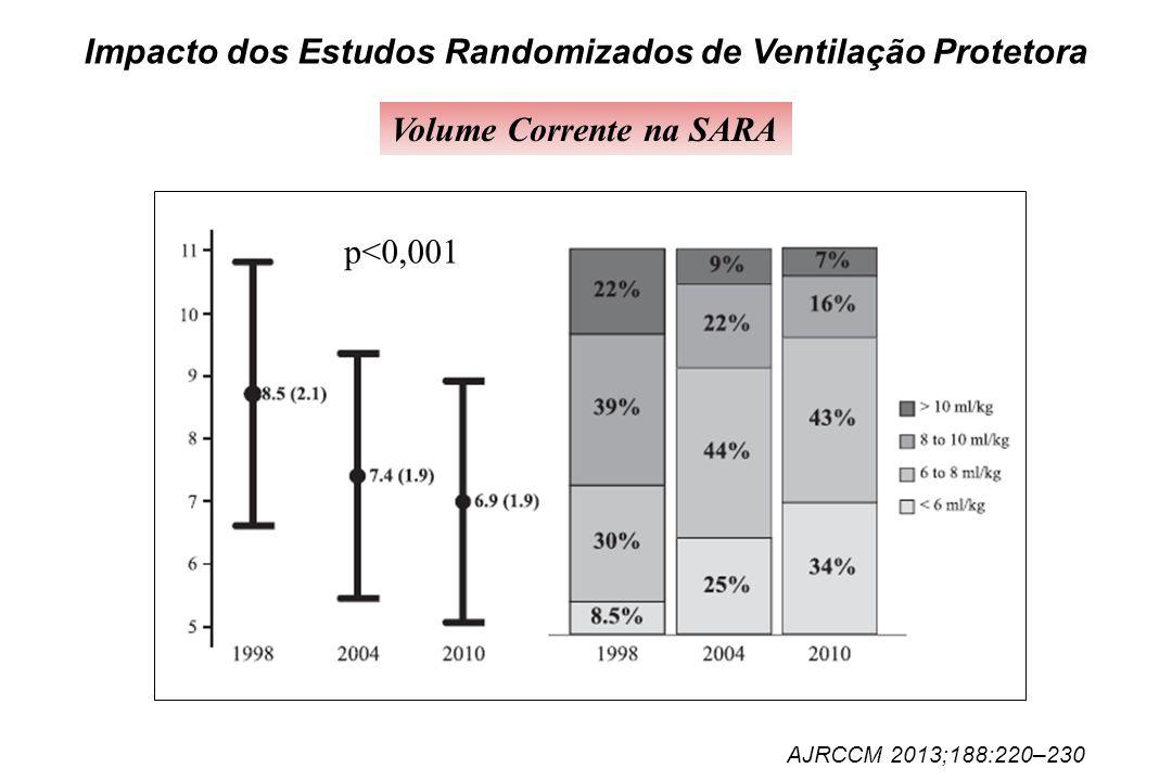 Impacto dos Estudos Randomizados de Ventilação Protetora