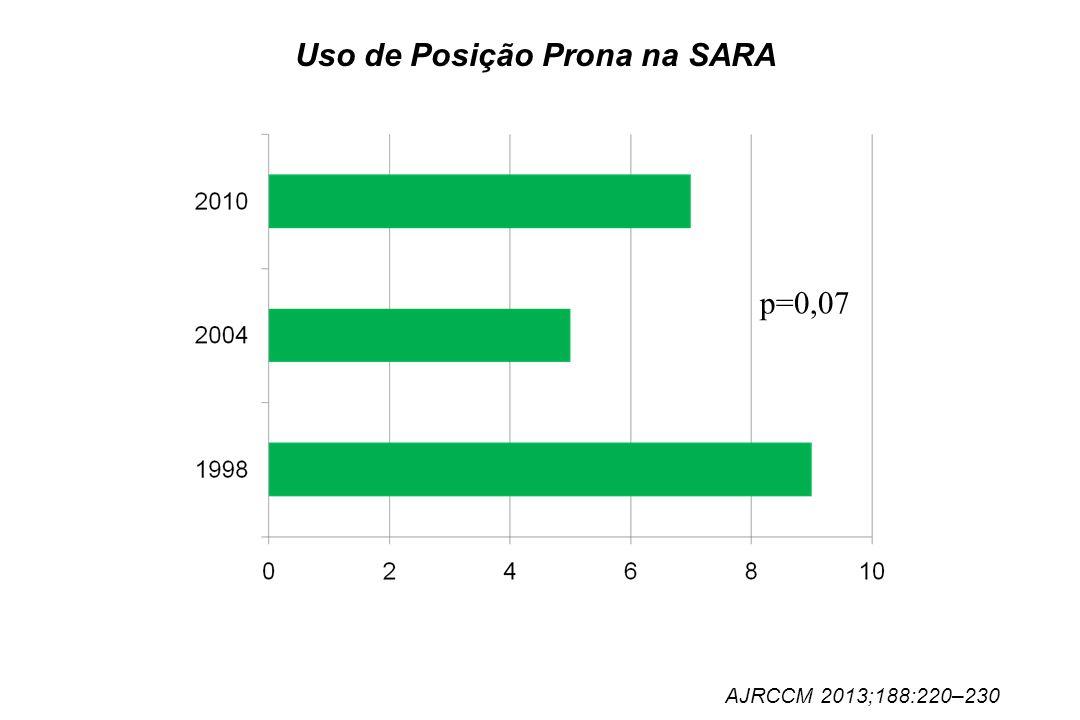Uso de Posição Prona na SARA