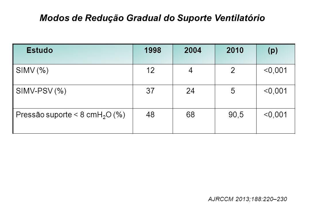 Modos de Redução Gradual do Suporte Ventilatório
