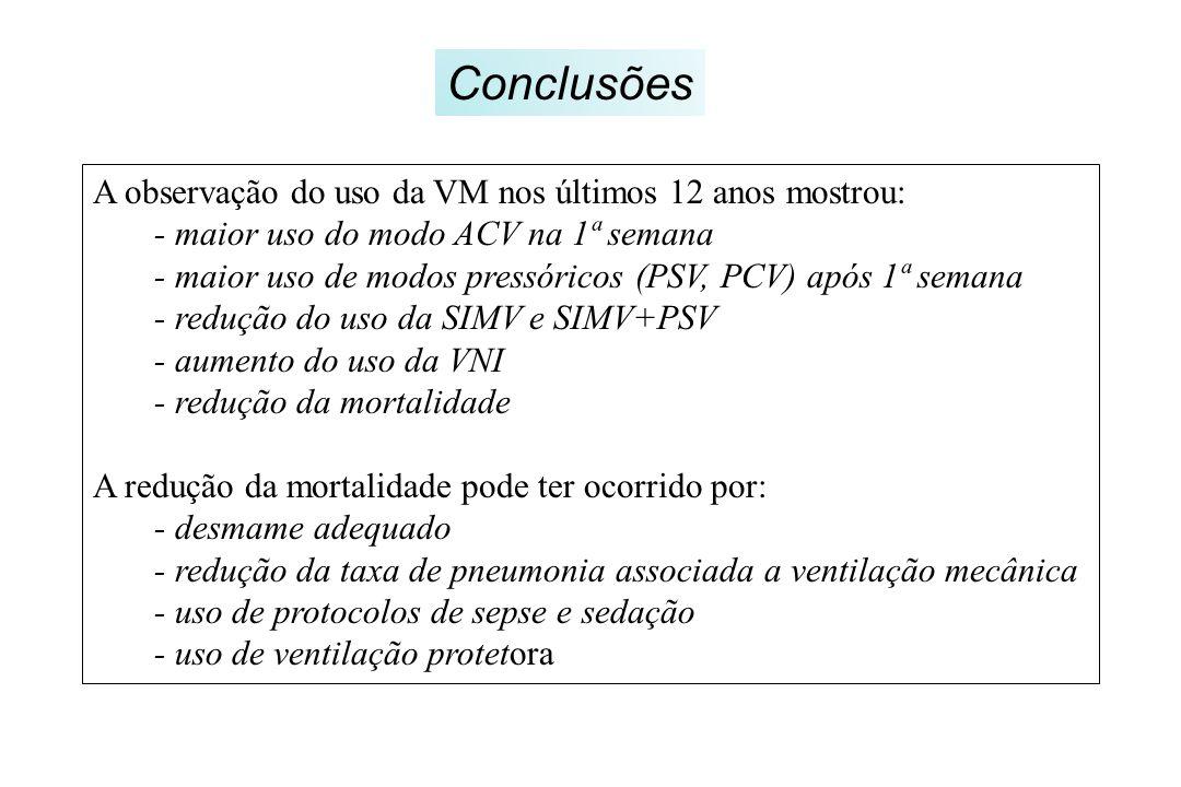 Conclusões A observação do uso da VM nos últimos 12 anos mostrou: