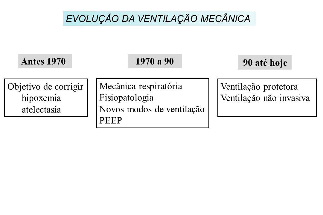 EVOLUÇÃO DA VENTILAÇÃO MECÂNICA