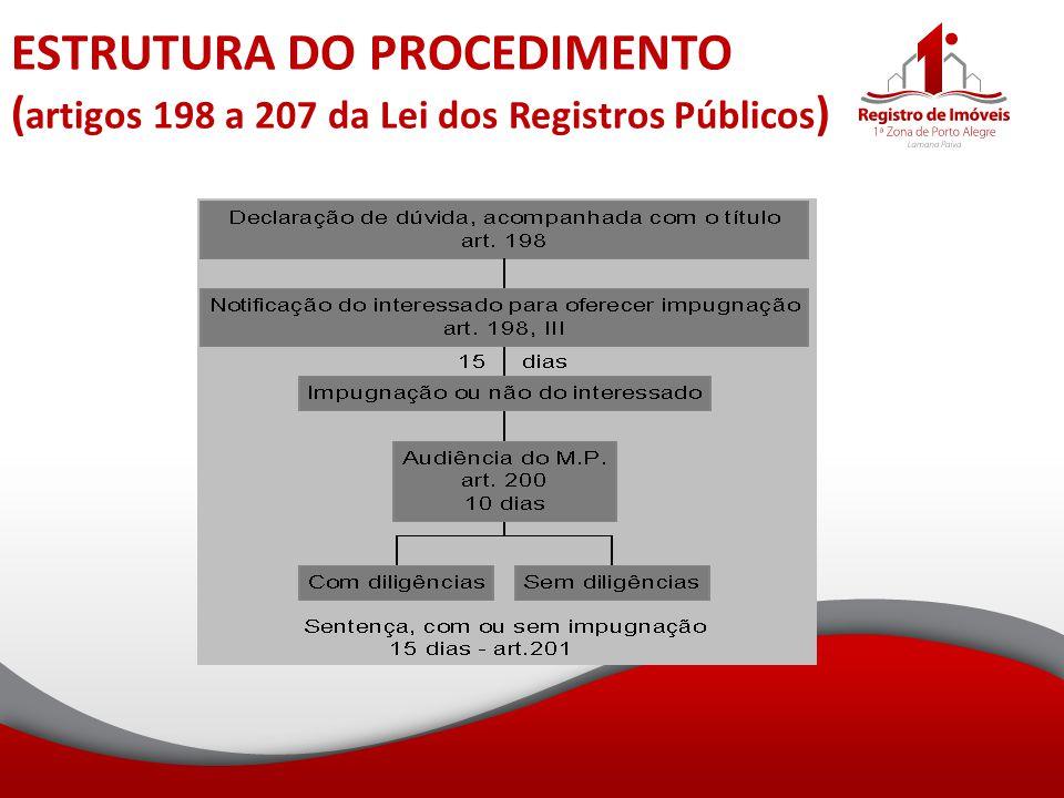 ESTRUTURA DO PROCEDIMENTO (artigos 198 a 207 da Lei dos Registros Públicos)