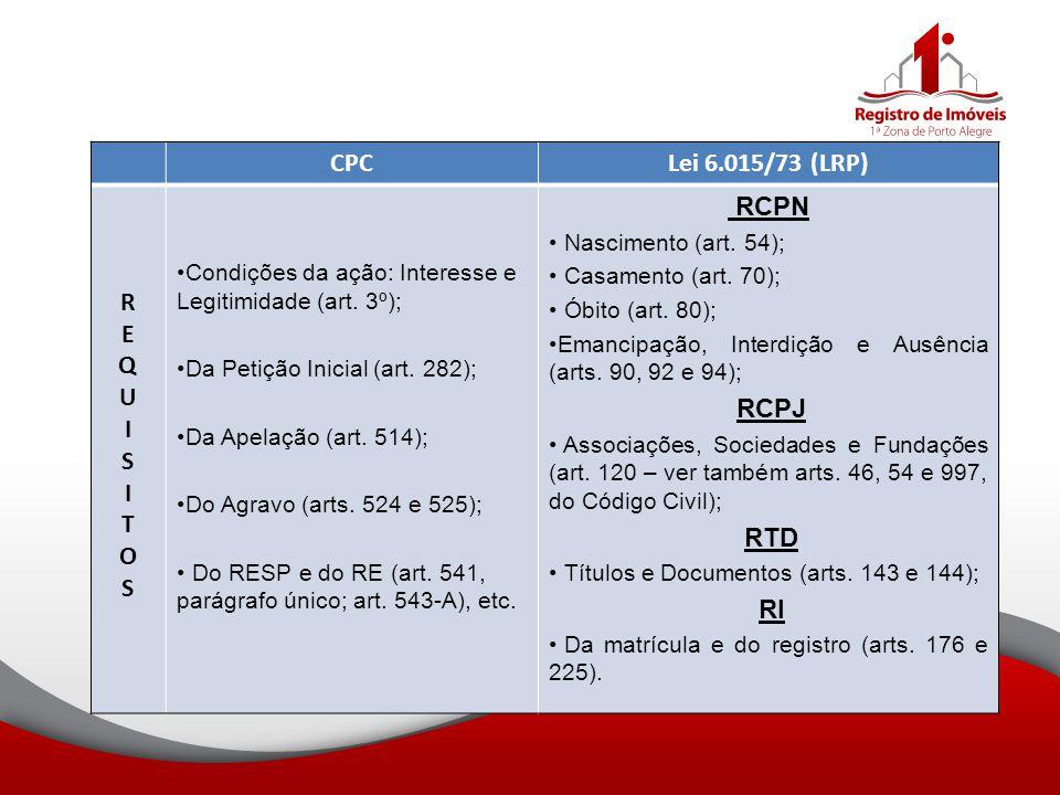 CPC Lei 6.015/73 (LRP) R E Q U I S T O RCPN RI