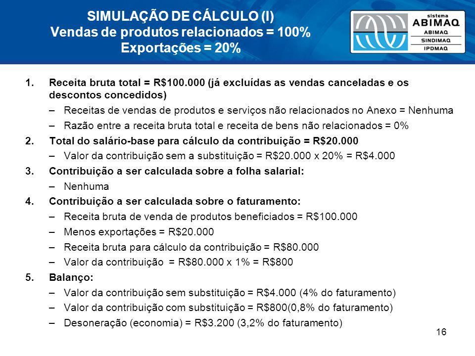 SIMULAÇÃO DE CÁLCULO (I) Vendas de produtos relacionados = 100% Exportações = 20%