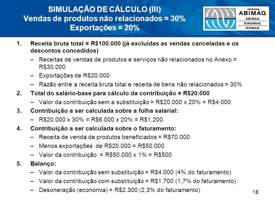 SIMULAÇÃO DE CÁLCULO (III) Vendas de produtos não relacionados = 30% Exportações = 20%