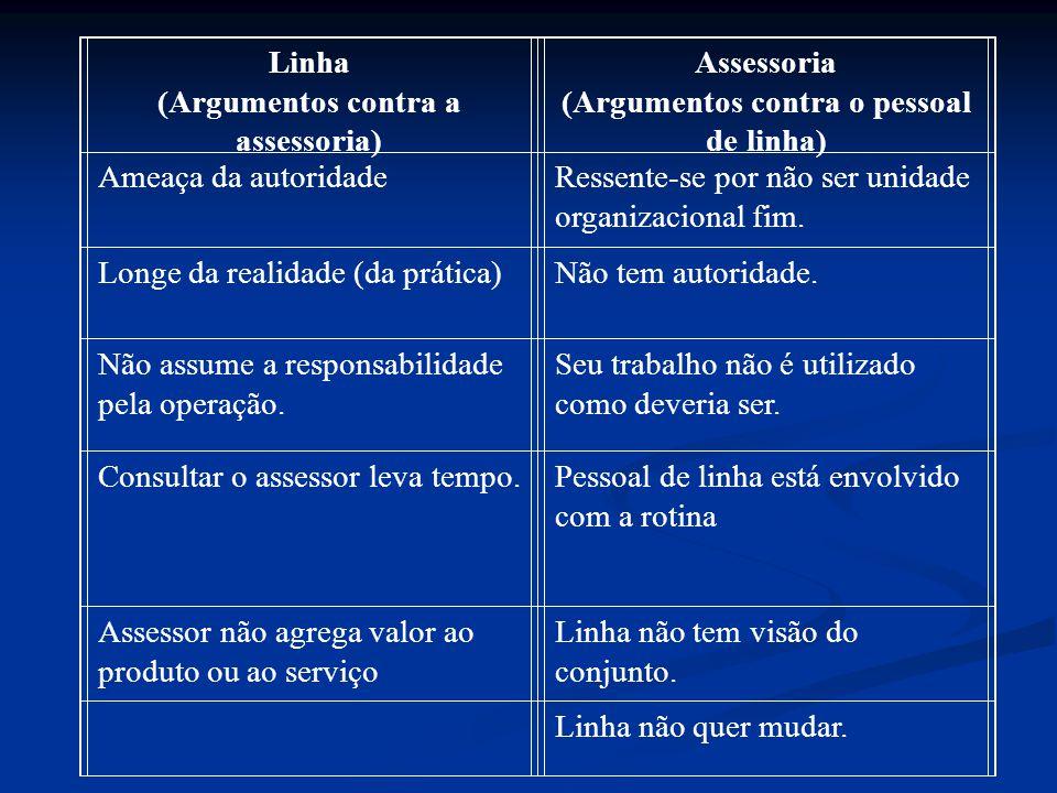 (Argumentos contra a assessoria) Assessoria