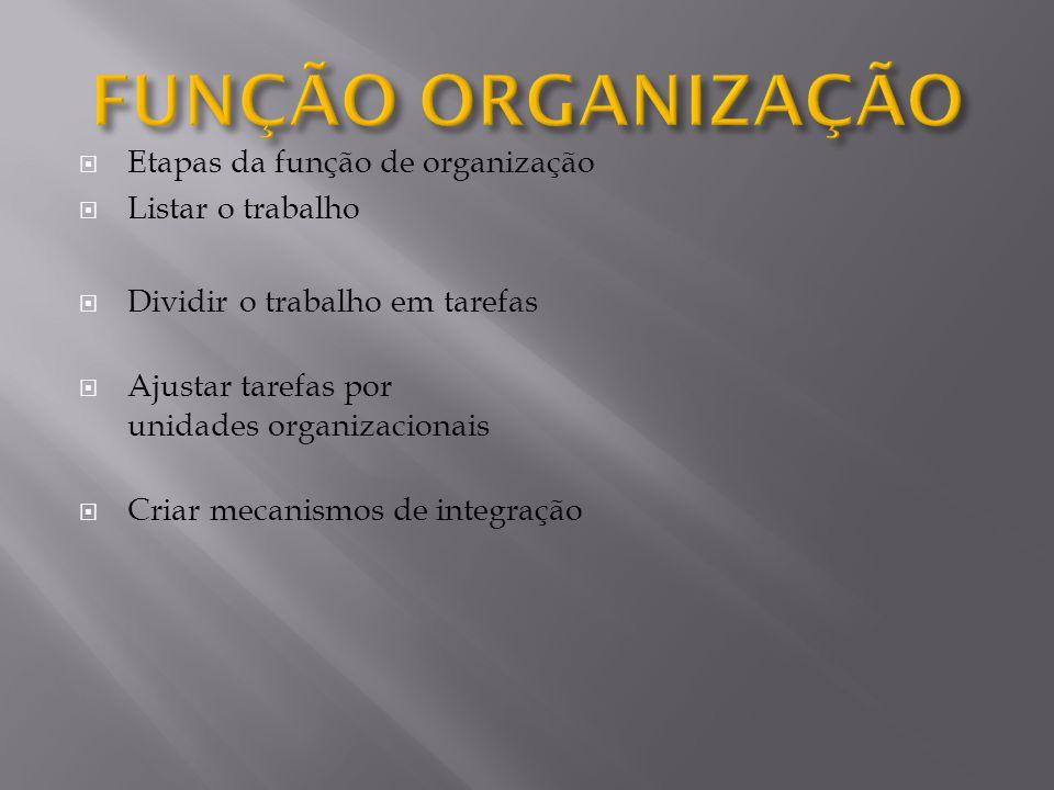 FUNÇÃO ORGANIZAÇÃO Etapas da função de organização Listar o trabalho