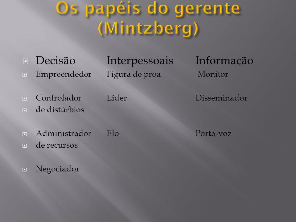 Os papéis do gerente (Mintzberg)