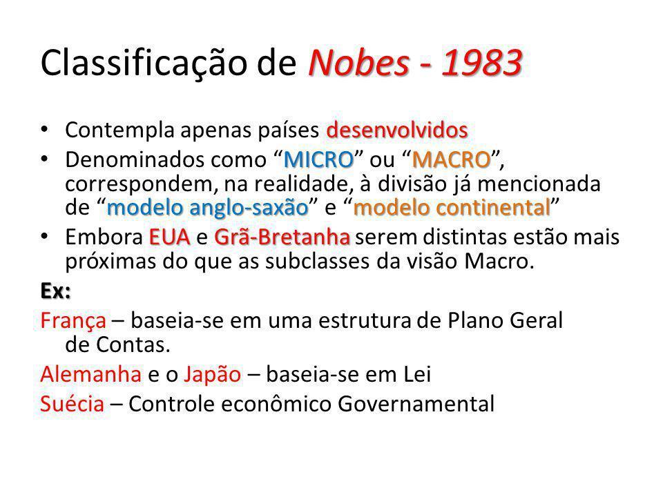 Classificação de Nobes - 1983