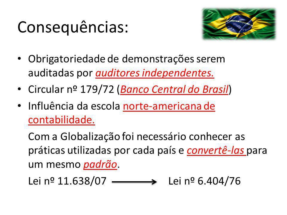 Consequências: Obrigatoriedade de demonstrações serem auditadas por auditores independentes. Circular nº 179/72 (Banco Central do Brasil)