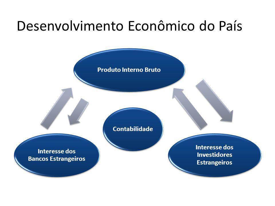 Desenvolvimento Econômico do País