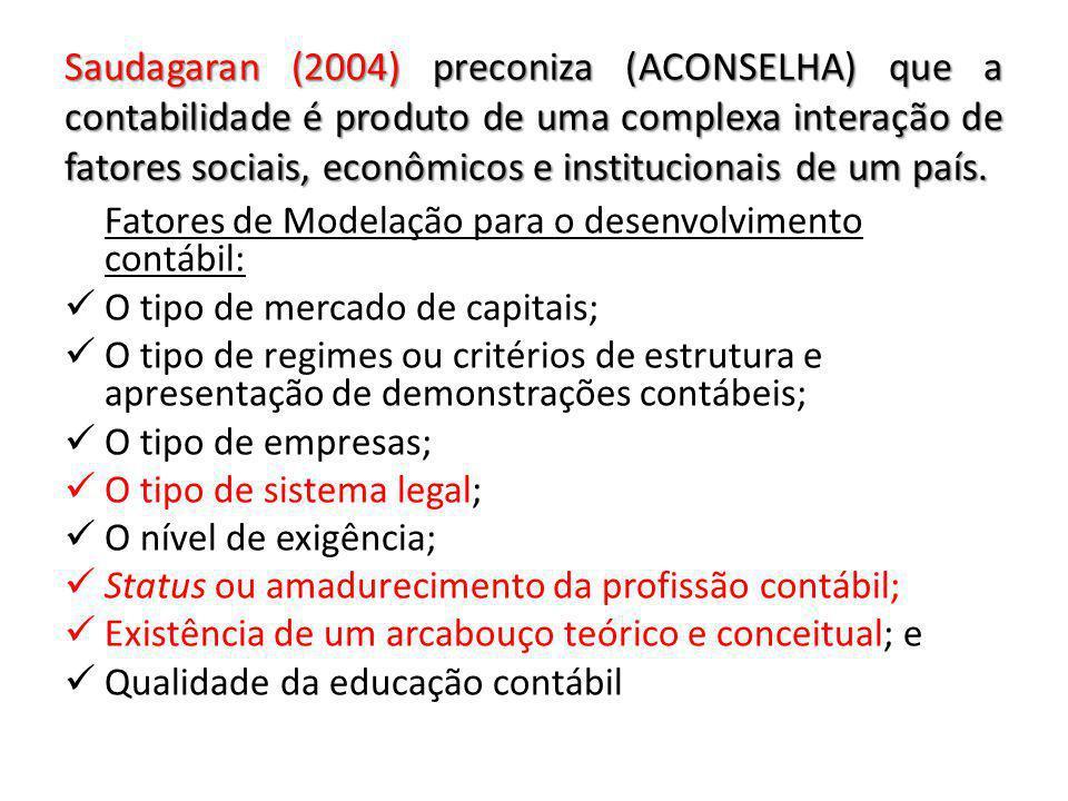 Saudagaran (2004) preconiza (ACONSELHA) que a contabilidade é produto de uma complexa interação de fatores sociais, econômicos e institucionais de um país.