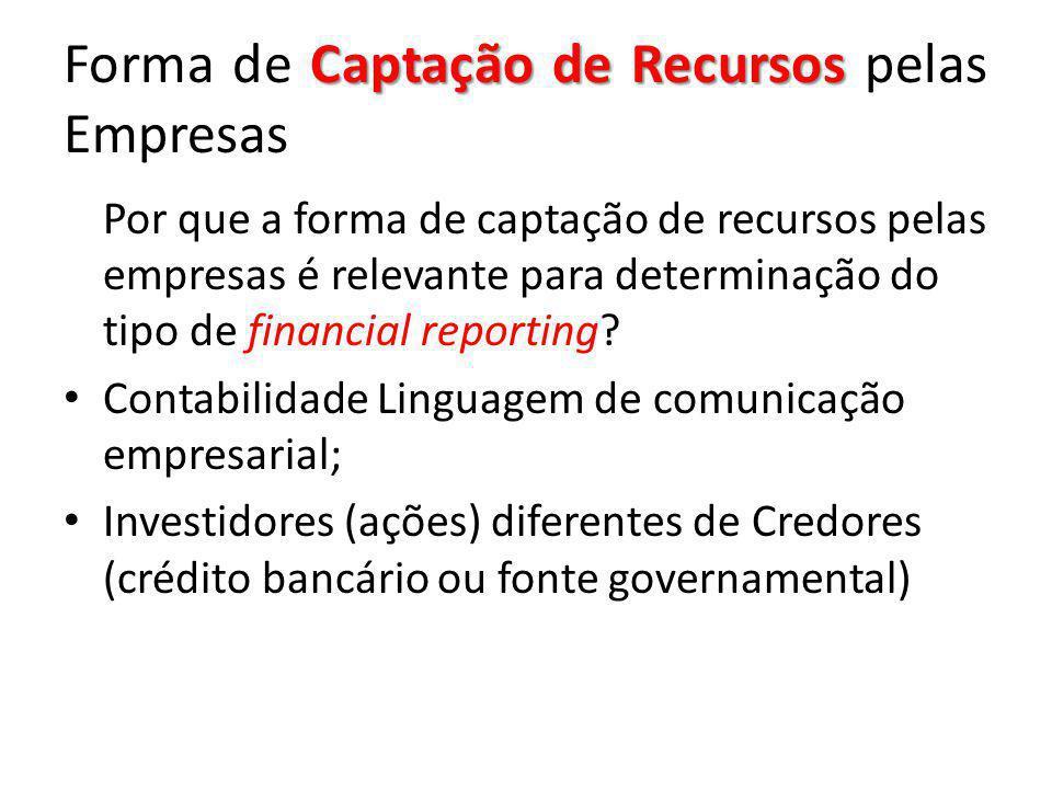 Forma de Captação de Recursos pelas Empresas